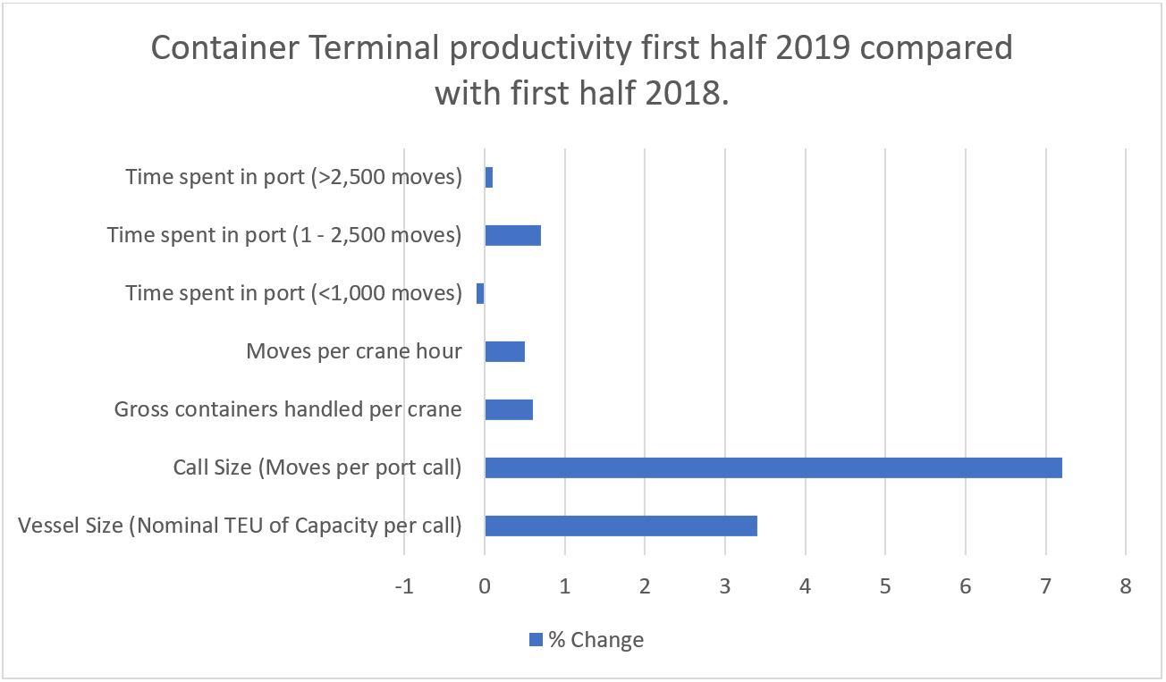 JOC Port Productivity Report October 2019