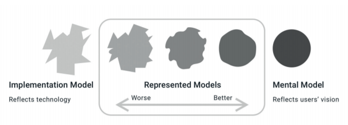 Figure 1 The difference between implementation model and users' mental model (Cooper et. al., 2007)