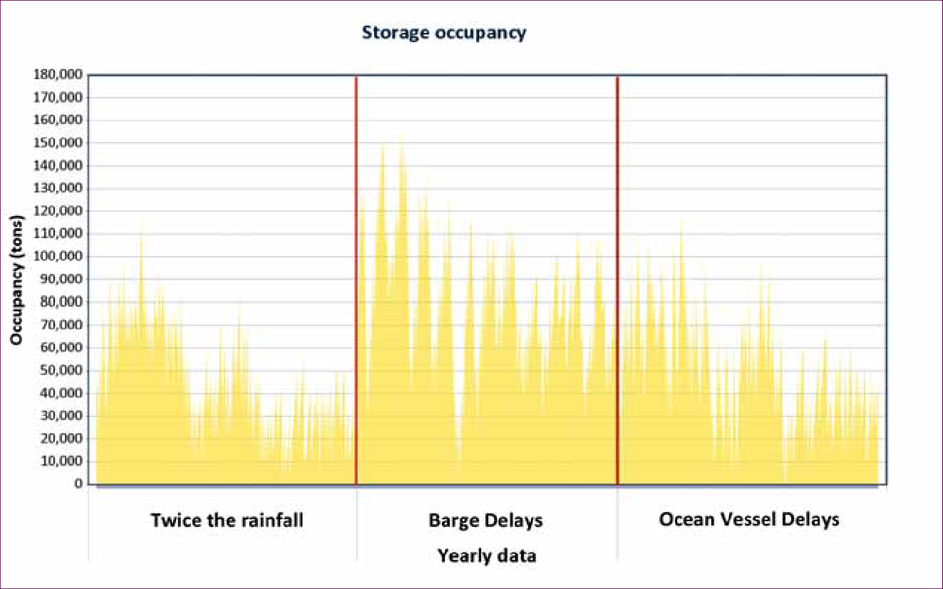 storage occupancy