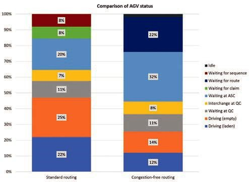 Comparison of AGV status between congestion free and conventional routing