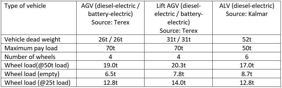 Vehicle weights and wheel pressures