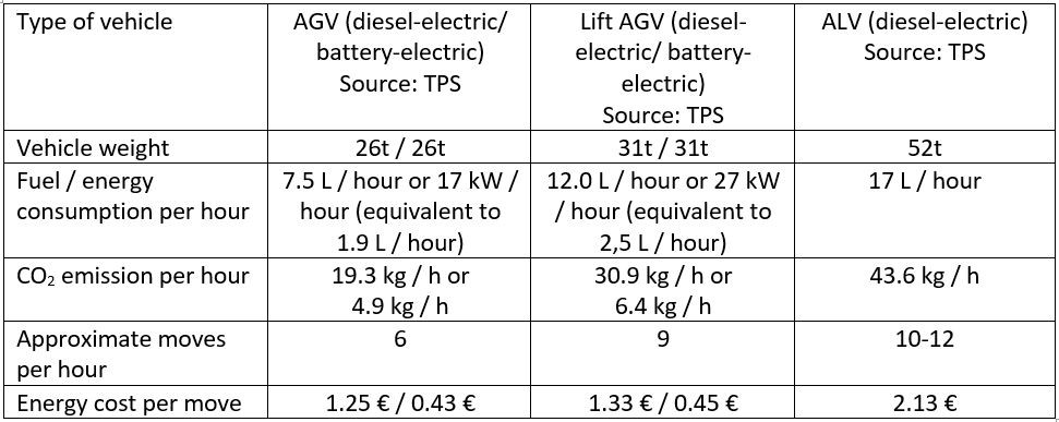 Fuel consumption and emission data (diesel at 1 Euro per liter, and energy at 0.15 Euro per kWh)