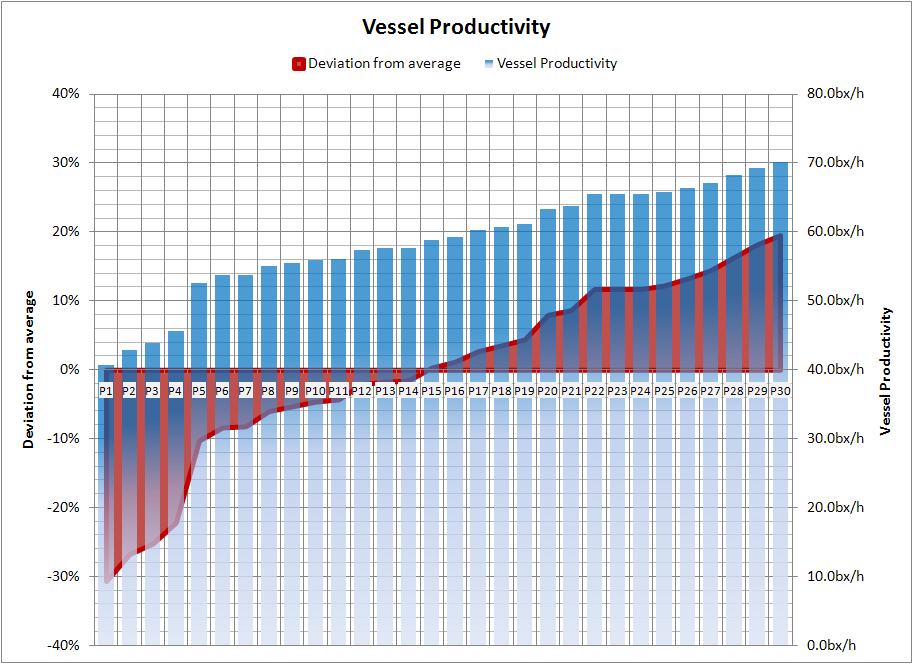 This graph illustrates an example of a training of 30 vessel planners (P1 – P30), and there individual result, planning two vessels with each 3 QC's. The best planners achieved average berth (vessel) productivities of 60 – 70 containers per hour, whilst the worst planners only achieved 40 – 50 containers per hour. Under exactly the same circumstances! Same yard, same equipment, same drivers. Just their plan to make the difference. This wide range of results, we typically find with our near-to-live training sessions.